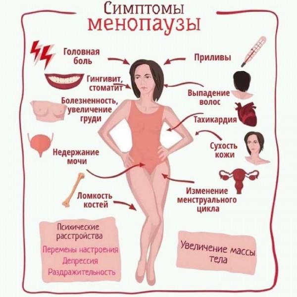 Менопауза. Изменения в мочеполовой системе.