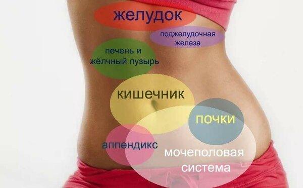 Боль в желудке: почему болит желудок, виды болей, причины и их лечение