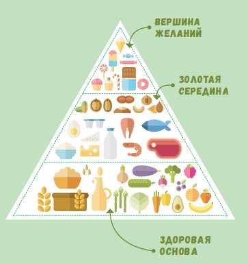 Общие принципы правильного питания человека после 20 лет Пирамида питания