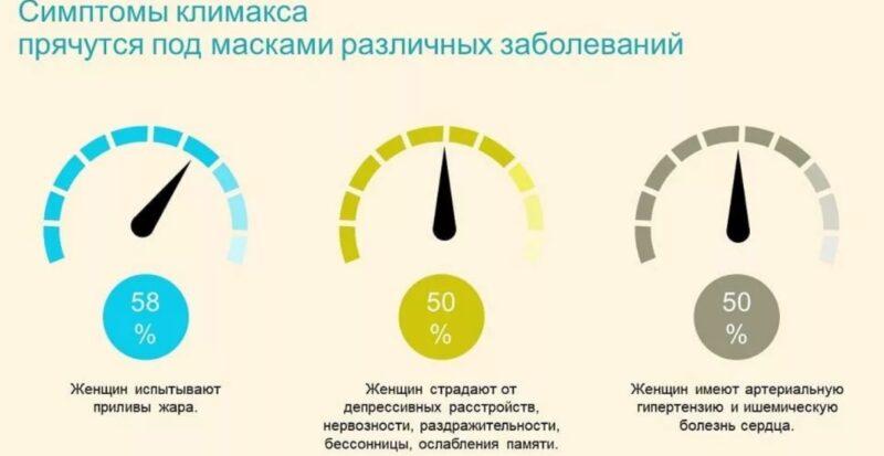 pervye-simptomy-klimaksa-u-zhenshchin-posle-40